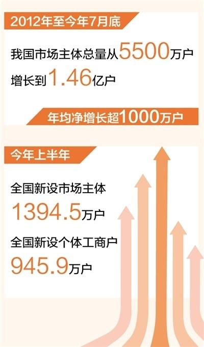 我国市场主体达1.46亿户,年均净增长超1000万户